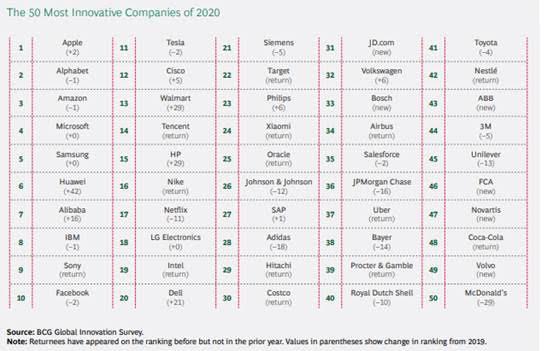 Huawei en la sexta posición en el ranking de las empresas más innovadoras 2020 - las-50-compancc83ias-mas-innovadoras-2020