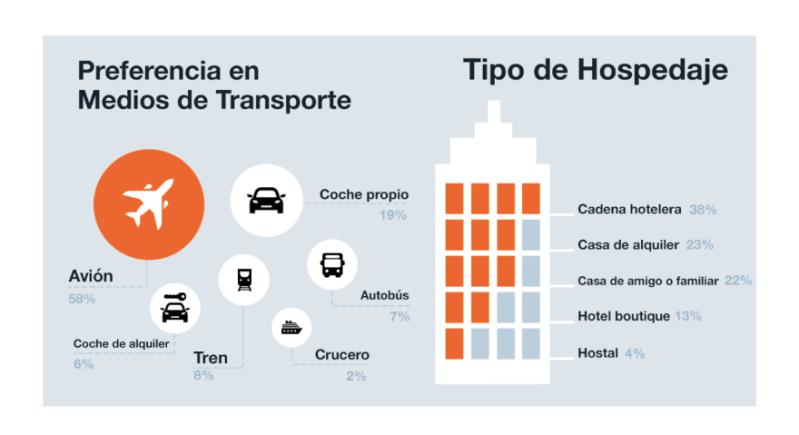 Cómo planean viajar los mexicanos durante la nueva normalidad - planes-de-viaje-durante-covid