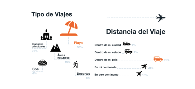 Cómo planean viajar los mexicanos durante la nueva normalidad - tipo-y-distancia-de-viajes-800x366