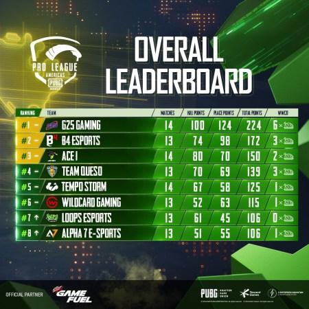 G25 Gaming lidera la 1era semana de PUBG MOBILE Pro League Americas