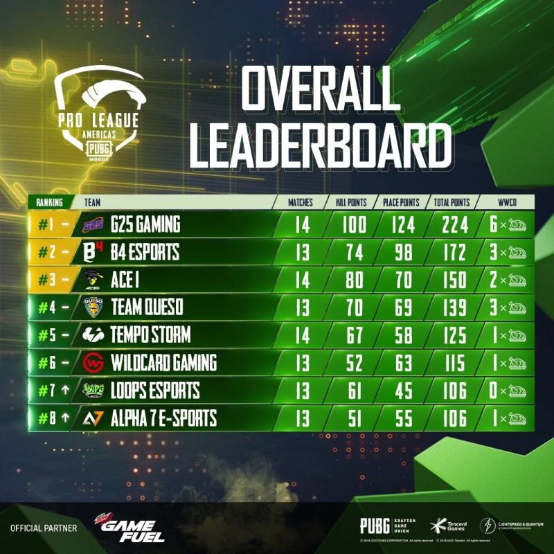 G25 Gaming lidera la 1era semana de PUBG MOBILE Pro League Americas - g25-gaming-pubg-mobile-800x800