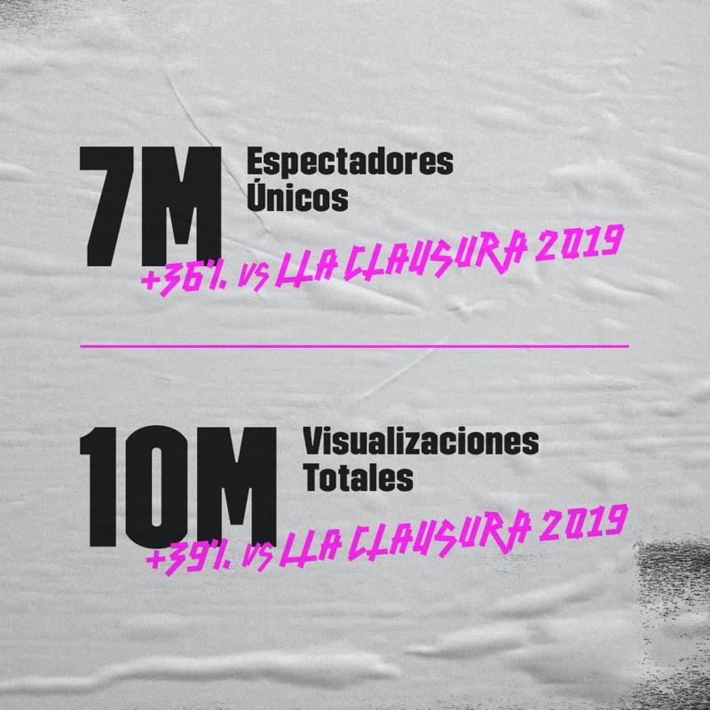 Final de la Liga Latinoamérica Clausura League of Legends la más vista de la historia de la región - numeros-lla-clausura-social-2