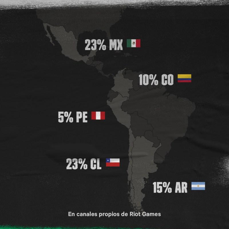 Final de la Liga Latinoamérica Clausura League of Legends la más vista de la historia de la región - numeros-lla-clausura-social-3