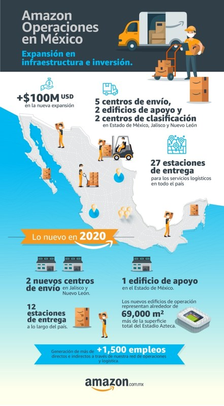 Amazon anuncia la apertura de dos nuevos centros de distribución en México - amazon-centros-de-distribucion-mexico