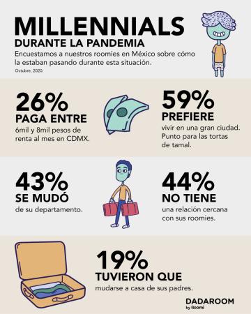 43% de los millennials han tenido que mudarse de su hogar tras pandemia