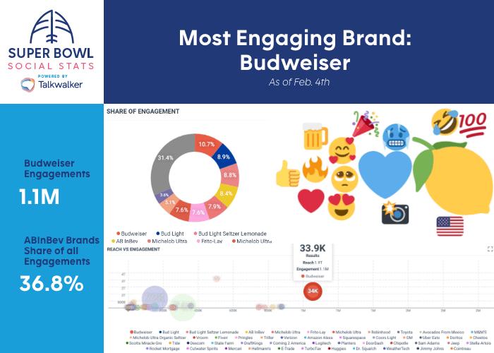 Super Bowl LV: ¿Qué está sucediendo en redes sociales en México y el mundo? - super-bowl-most-engaging-brand-budweiser