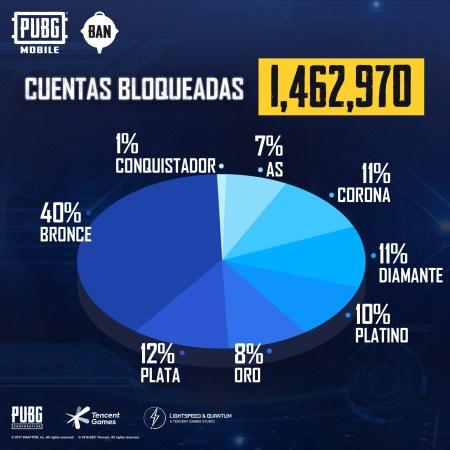 El sistema de seguridad de PUBG MOBILE elimina más de 1.4 millones de cuentas en una semana