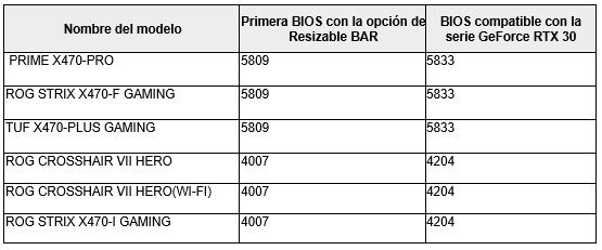 ASUS actualiza tarjetas madre y GPUs NVIDIA GeForce RTX serie 30 con Resizable BAR - tarjetas-madre-asus-amd-x470-resizable-bar