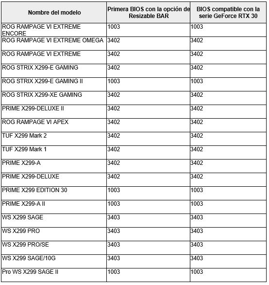 ASUS actualiza tarjetas madre y GPUs NVIDIA GeForce RTX serie 30 con Resizable BAR - tarjetas-madre-asus-intel-x299-resizable-bar