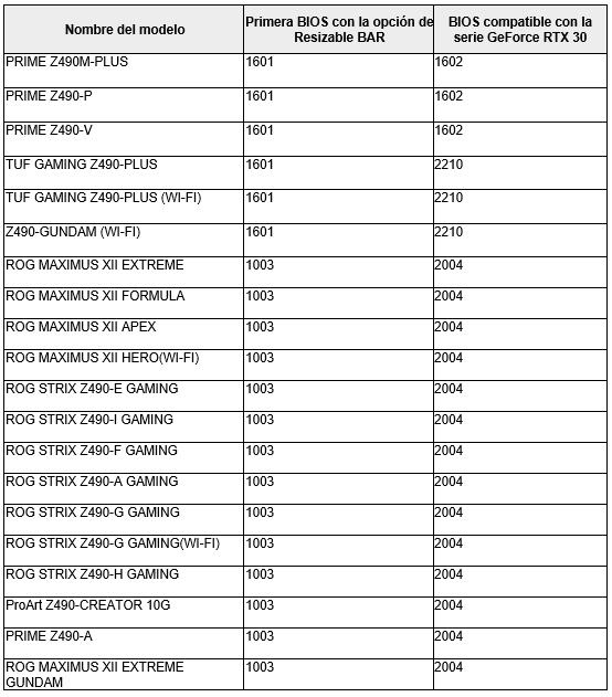 ASUS actualiza tarjetas madre y GPUs NVIDIA GeForce RTX serie 30 con Resizable BAR - tarjetas-madre-asus-intel-z490-resizable-bar