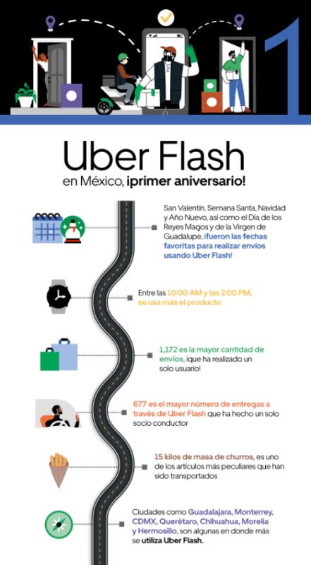 Uber celebra el primer aniversario de Uber Flash en México - uber-flash-441x800