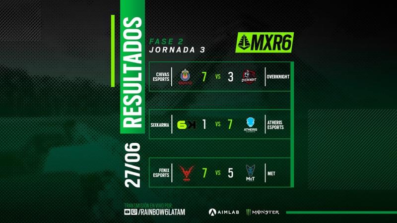 Resumen de la segunda semana del Campeonato Mexicano de Rainbow Six Siege - resultados-mxr6-dia3-300621