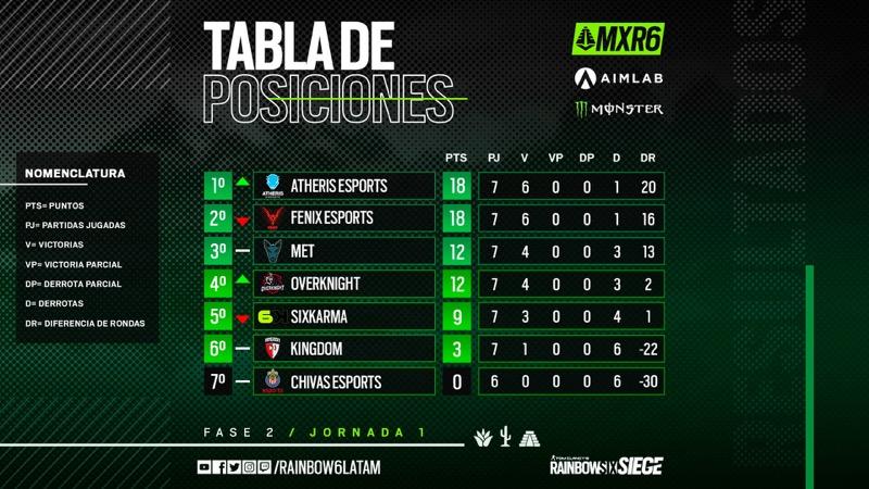 Atheris Esports destaca en el nuevo formato presencial del Campeonato de Rainbow Six Siege - tabla-mxr6-campeonato-mexicano-rainbow-six-siege