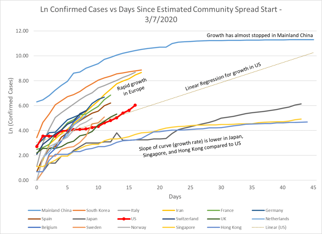 Shows the growth of COVID-19 by country after the estimated start of community spread