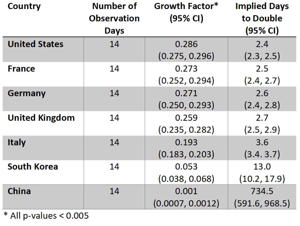 Table of the growth factor estimated and implied days to double for a number of countries, including the US