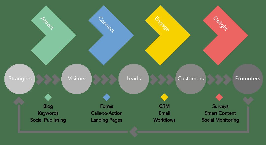 Processo de Inbound Marketing