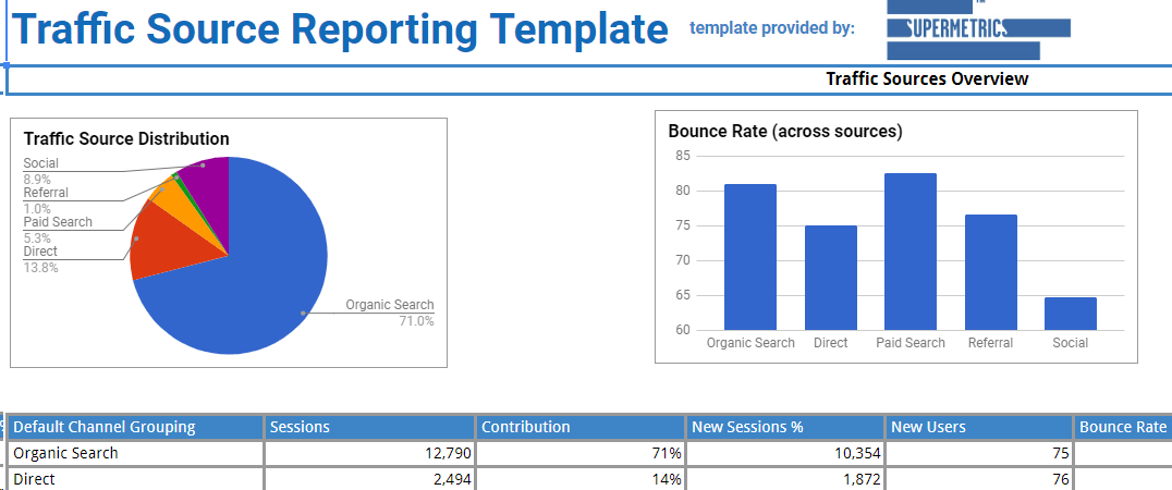 website traffic analysis template