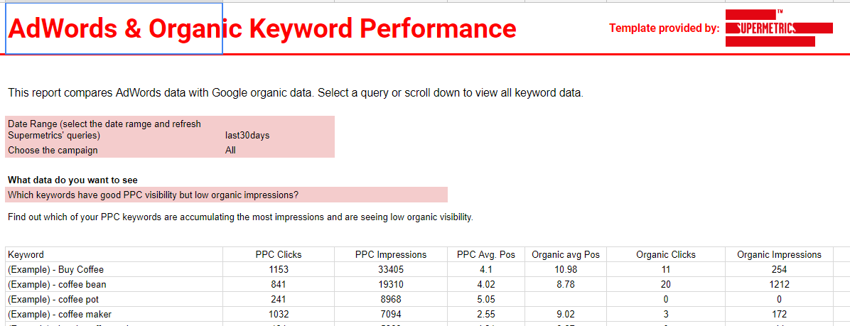 seo reporting templates - keyword performance