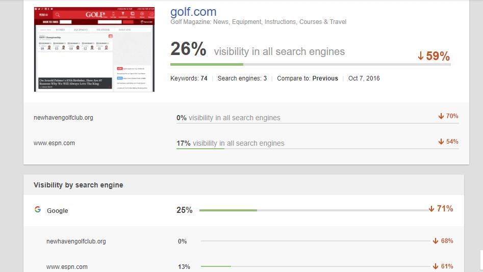 seo reporting templates - Ranking summary