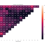 Cohort Analysis Example: A guide to understand user retention