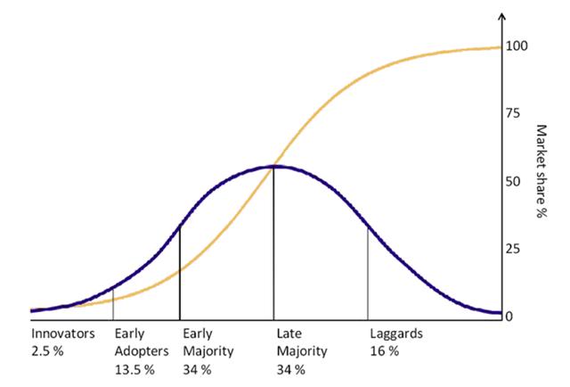 Tech Adoption Chart