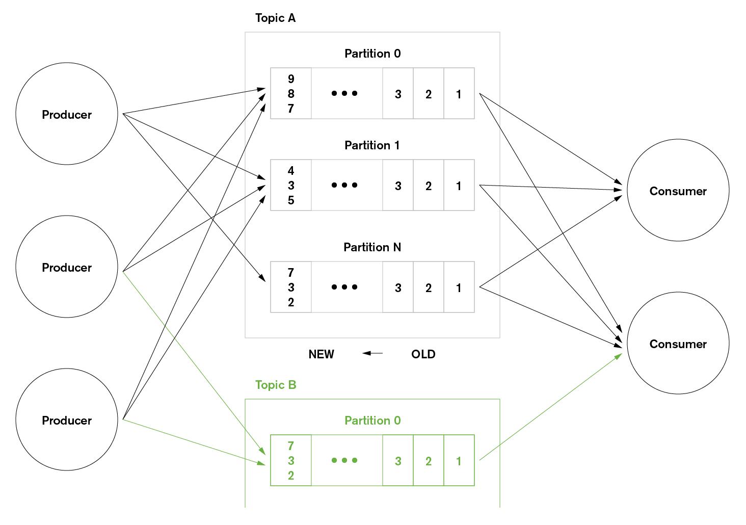 Mongodb And Data Streaming Implementing A Mongodb Kafka