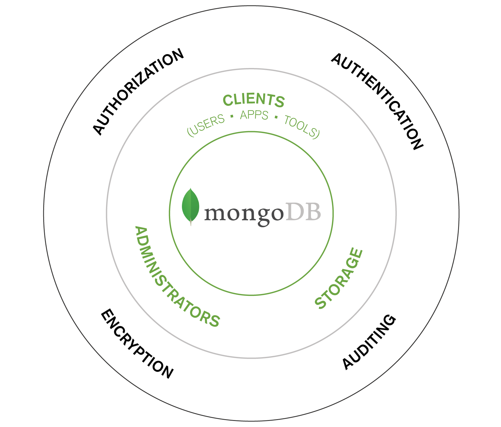 Mongodb Security Part 1