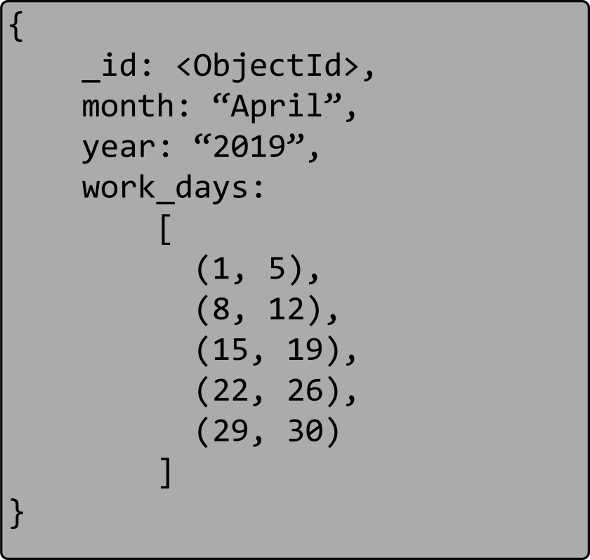 Image of the month of April 2019 with a list of ranges