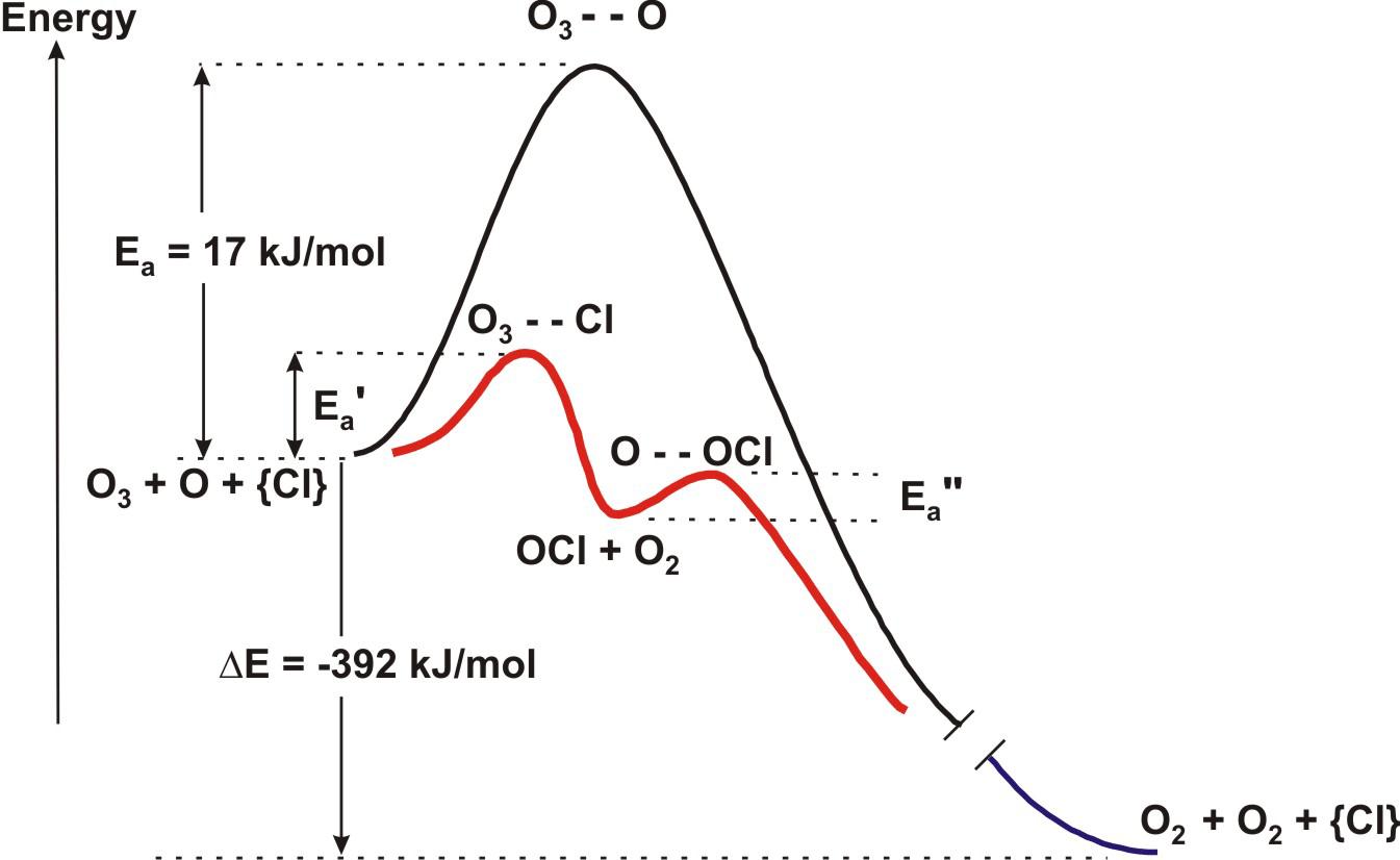 35 Consider The Following Reaction Energy Diagram