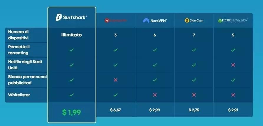 Surfshark VPN comparazione