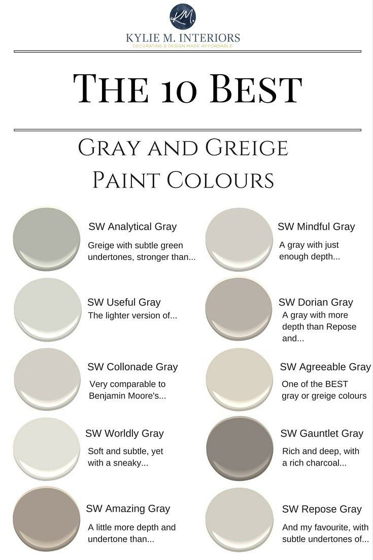 The best warm gray and greige paint colours.  Sherwin Williams.  Kylie M Interiors