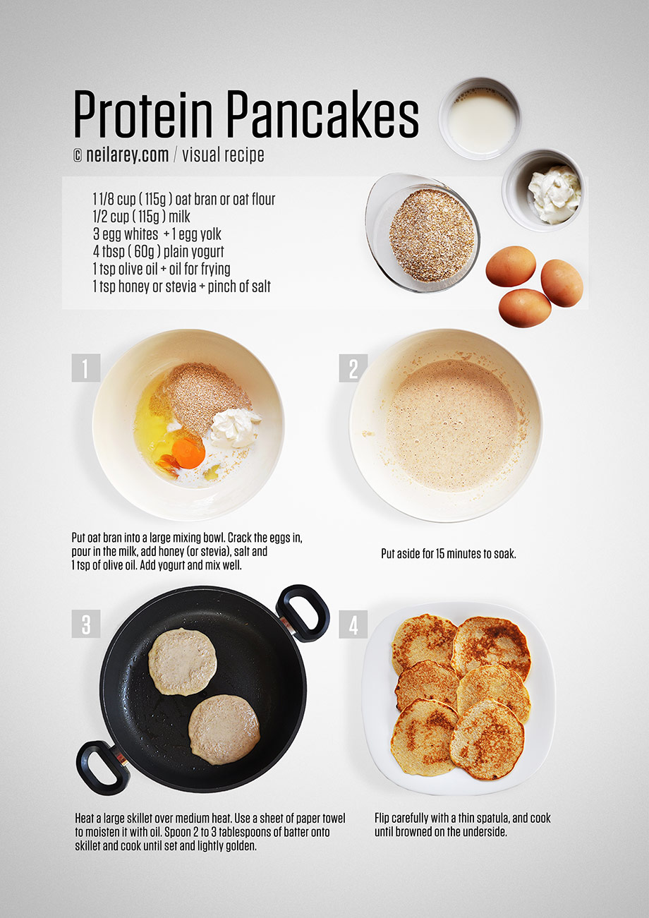 Protein pancakes are easy. You need 4 basic ingredients: milk, yogurt, eggs and ground oats. All four are rich in protein and make