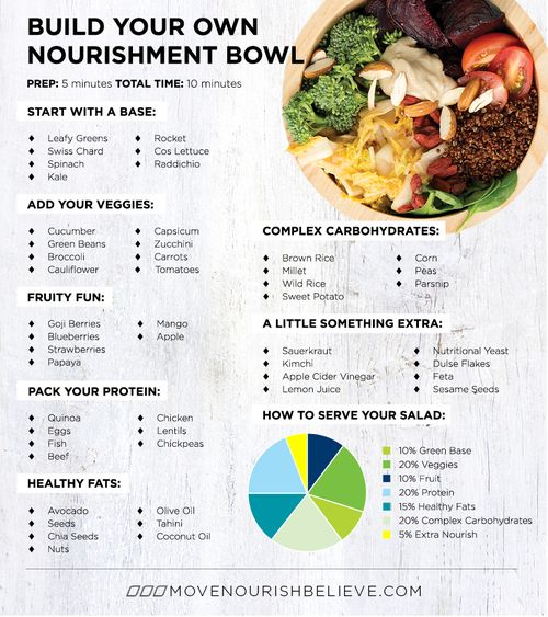 Build Your Own Nourishment Bowl – Good chart for when I have no motivation to think of something creative