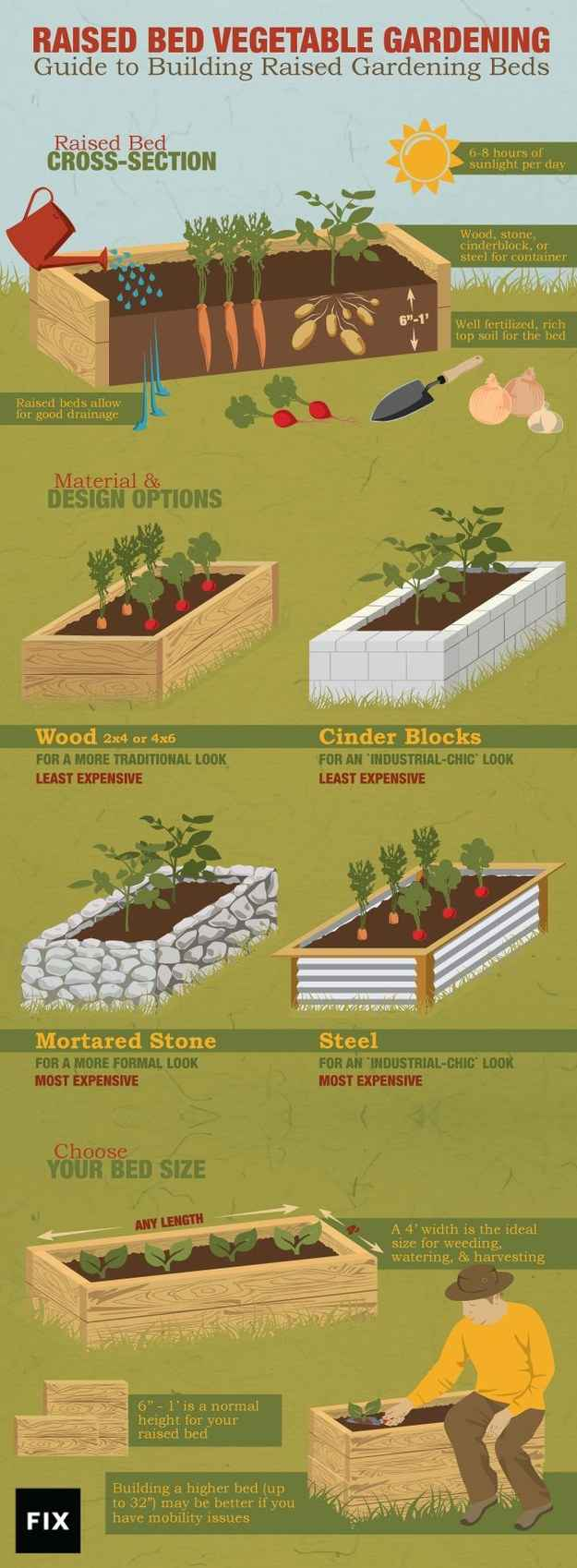Raised gardening beds keep vegetables away from contaminated soil, can deter some pests, and are easier on backs and