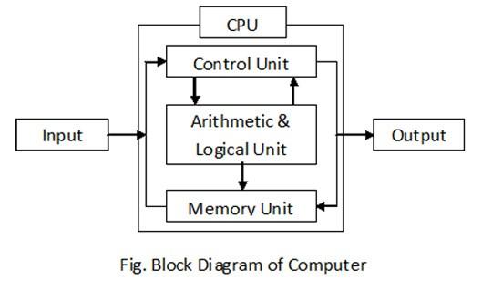 Block Diagram of computer - कंप्यूटर के भाग Parts of computer