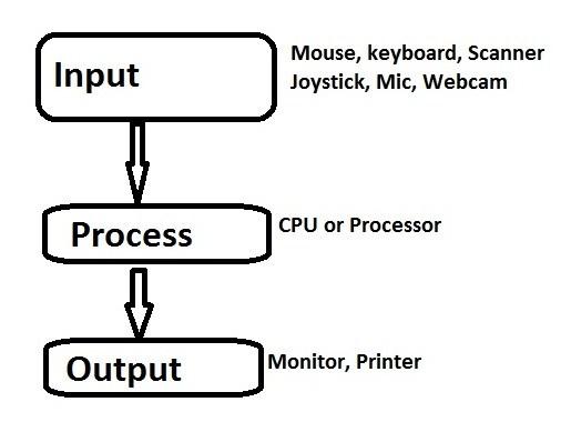 computer process - कंप्यूटर की विशेषताये