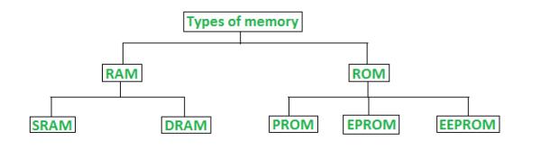 types of memory - कंप्यूटर मेमोरी क्या है और उसके प्रकार