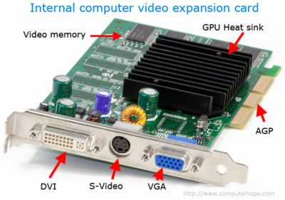 video card e1517645782386 - Computer Hardware and its components (कंप्यूटर हार्डवेयर और उसके तत्व)
