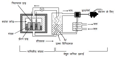 h necular power plant - नाभिकीय ऊर्जा से विद्युत उत्पादन