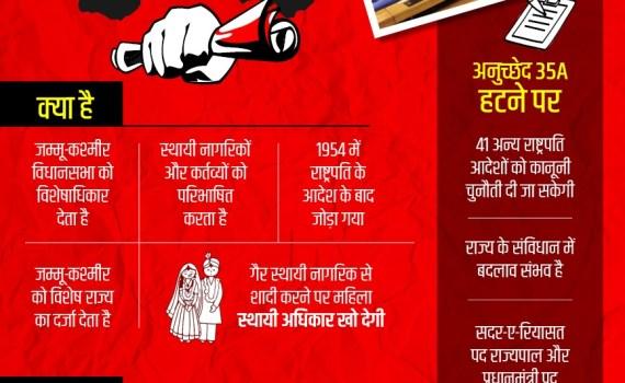 अनुच्छेद 35A के बारे में जानें – Art. 35A Explained in Hindi