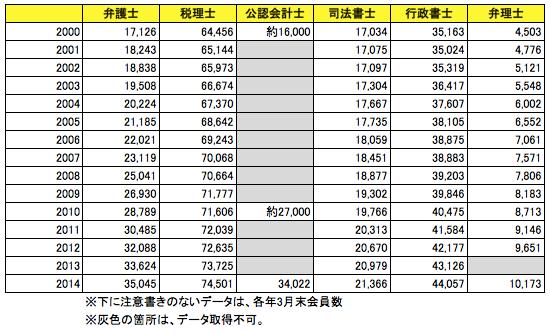 士業(弁護士・税理士・会計士等)の登録人数推移データ