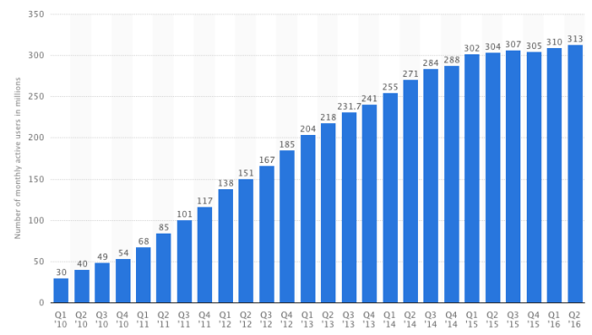 Twitter利用者数推移2016