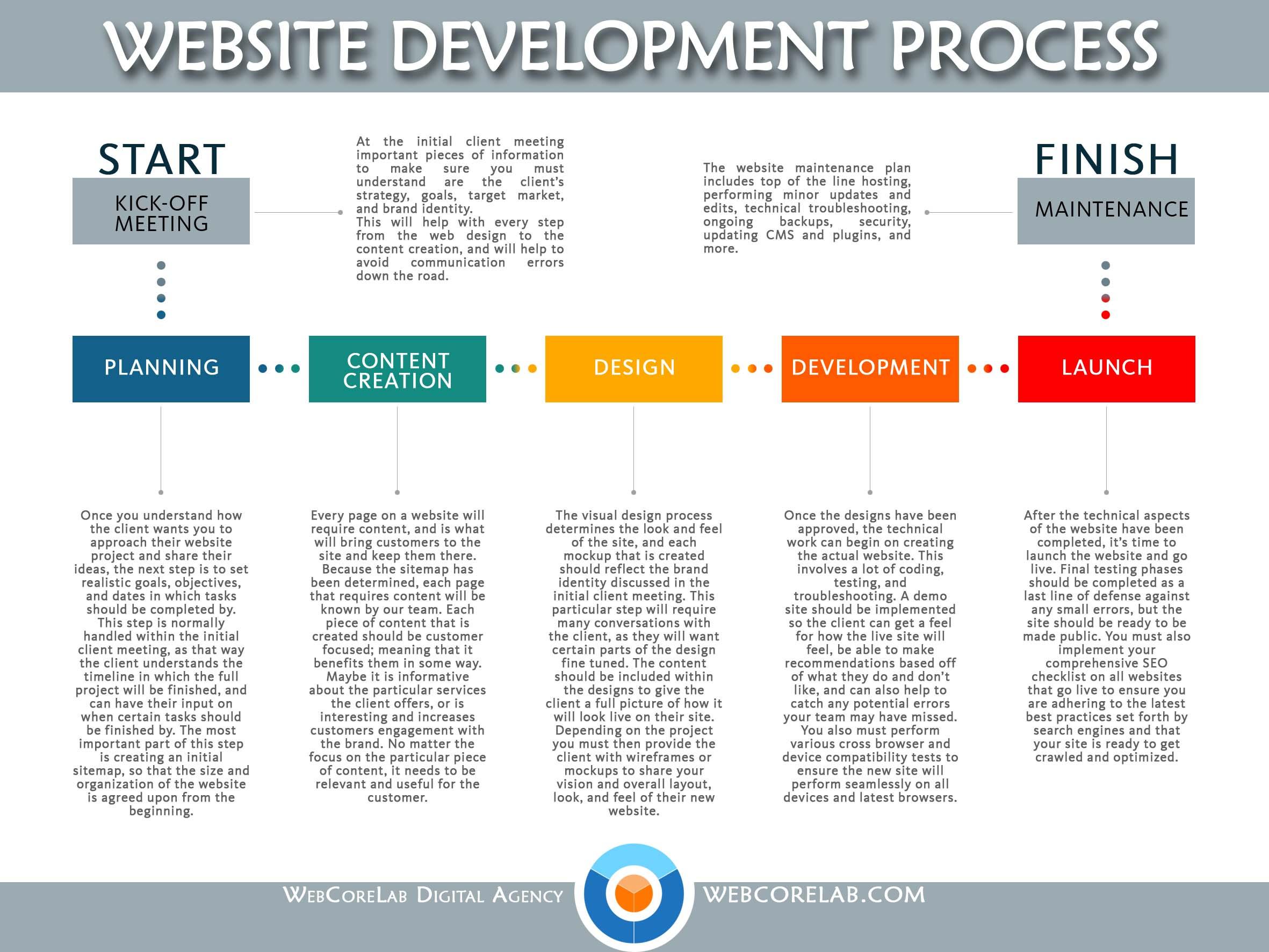 Website development process by Webcorelab digital agency