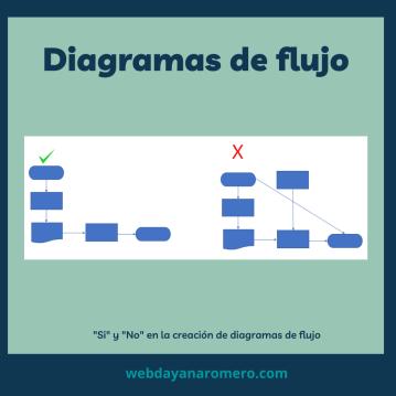 Diagrama de flujo ejemplo - Paso 2 y 3