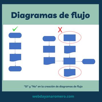 Diagrama de flujo ejemplo - Paso 4