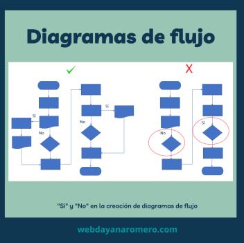 Diagrama de flujo ejemplo - Paso 7