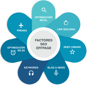 Factores Seo OffPage