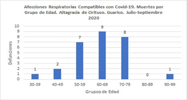 Altagracia reporta 28 defunciones por afecciones respiratorias entre julio y septiembre