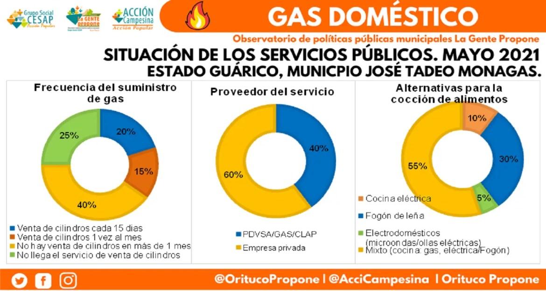Servicio de gas doméstico empeoró en mayo