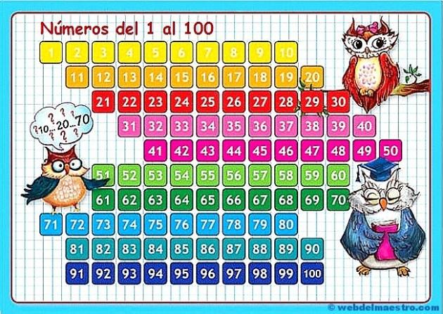 tabla de numeros del 1 al 100-